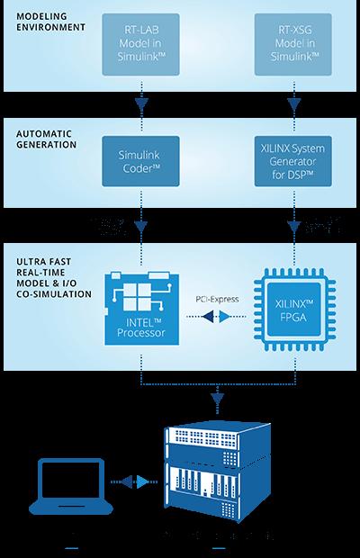Simulink function block | FPGA simulator | Hardware-in-the ...