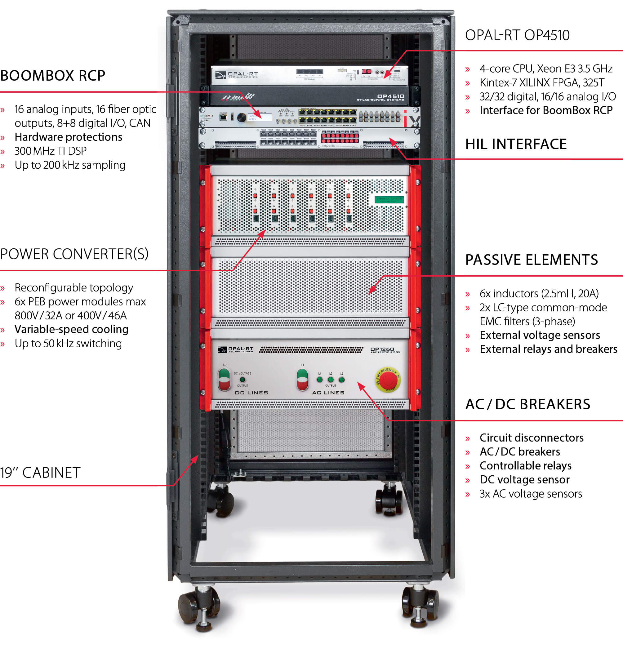 Power Electronics Test Bench | Hardware-in-the-Loop (HIL)