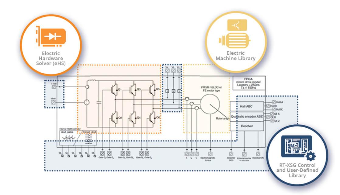 FPGA simulator │ FPGA prototyping │ eFPGASIM